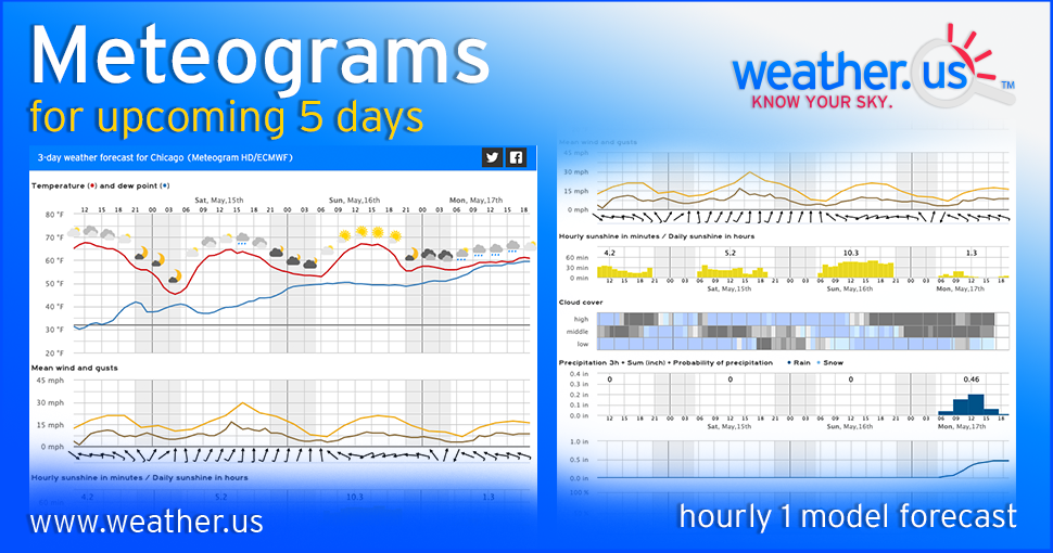 5 Day Weather Forecast For Seattle Essentials Hdecmwf Weatherus